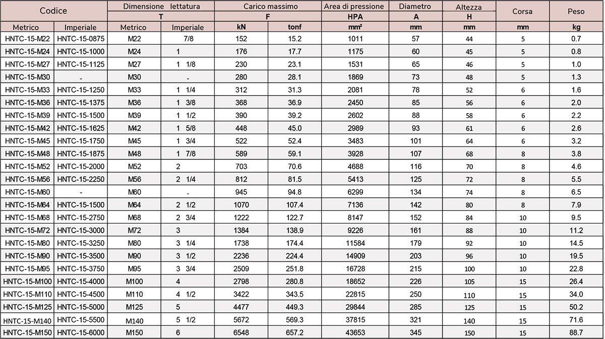 tabella dadi idraulici fino a 1500 bar
