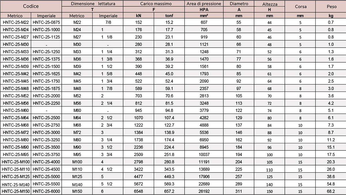 tabella dadi idraulici fino a 2500 bar