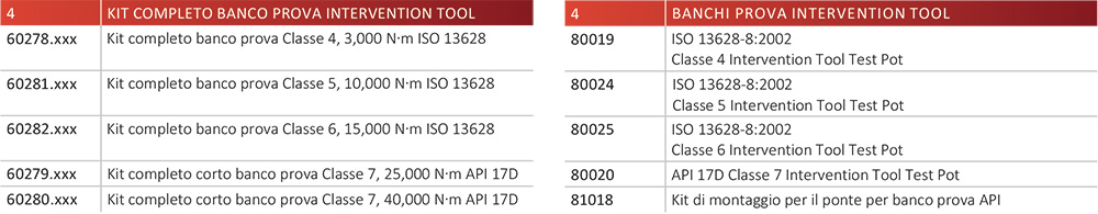 tabella modelli intervention tool