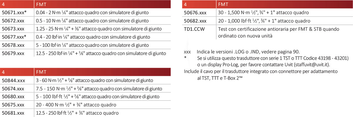 tabella modelli trasduttori flangiati