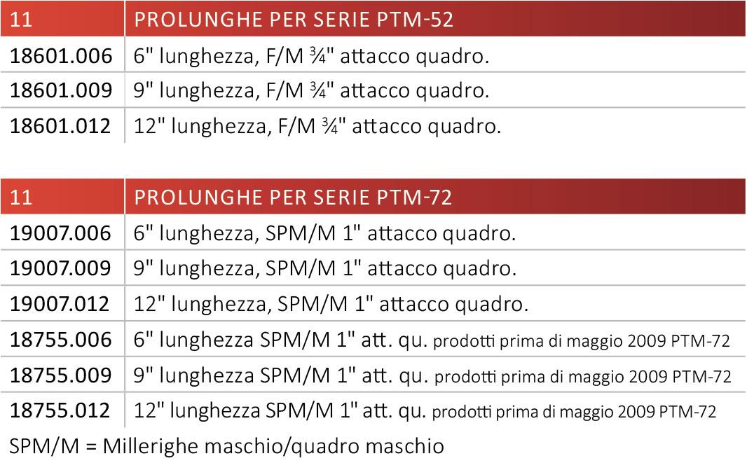 tabella modelli prolunghe per serie ptm